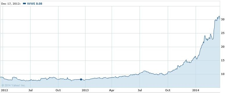 WWE Stock Price