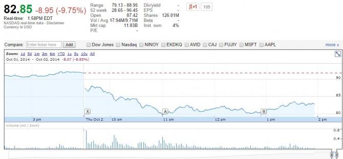 GoPro Stock Crash