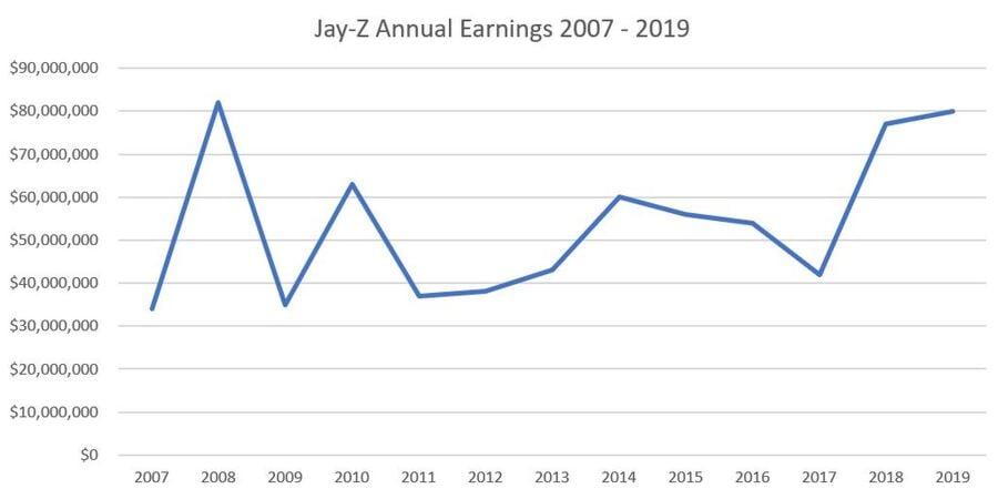Jay Z Net Worth Celebrity Net Worth