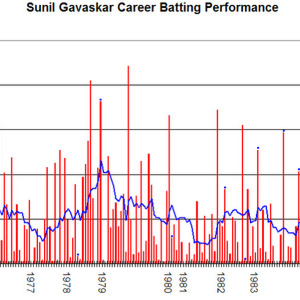 Sunil Gavaskar Net Worth