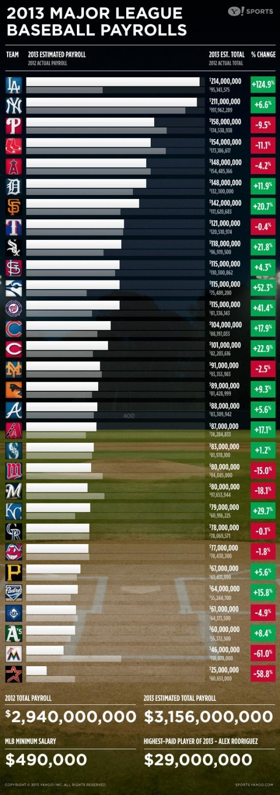 2013 Baseball Payroll