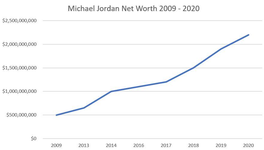 michael jordan sales